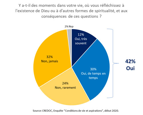 graphique résultats #posetaquestion2020