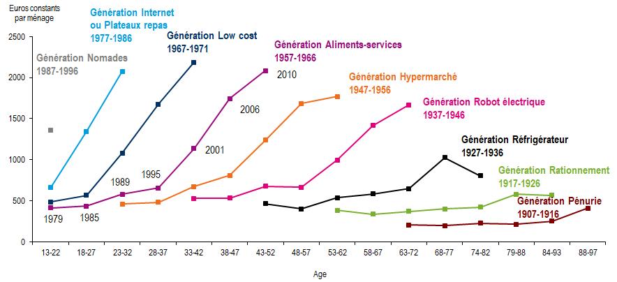 Effets d'âge et de génération sur les dépenses en équipements de loisirs (euros constants de 2010 par ménage)